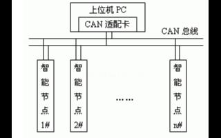 采用CAN总线技术的智能节点在集散控制系统中的应...
