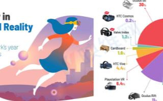 2019年BaDoinkVR报告:基于PC的VR头显表现不佳