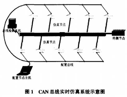 基于CAN总线技术搭建车辆系统网络的仿真测试平台