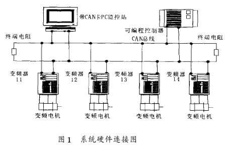 基于Lenze9326变频器和SJA1000芯片实现多台异步电机协调控制的设计