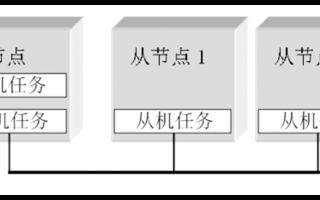 LIN总线技术的特点及实现从节点的应用设计