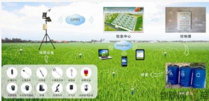 基于物联网技术的智慧农业介绍