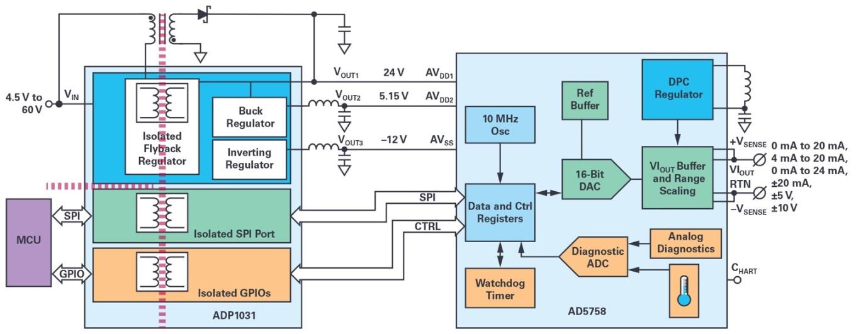 能夠設計出適合過程控制的高精度、高密度和隔離模擬輸出模塊的系統級方法