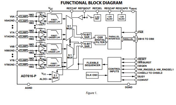 AD7616-P同步采样ADC的数据手册免费下载