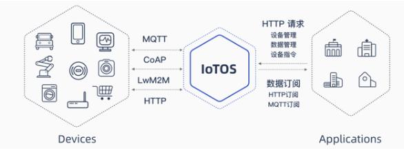 氦氪近期发布了物联网中台产品IoTOS