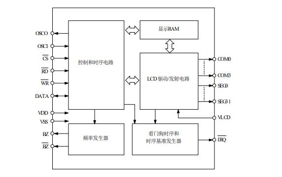 VK1056 LCD控制驱动电路的数据手册免费下载