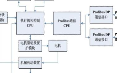 通过PROFIBUS现场总线技术实现电动执行机构...