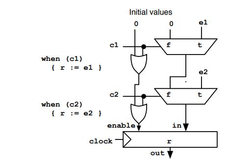 Chisel開源硬件構造語言的介紹性教程免費下載