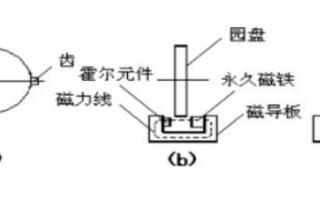 什么是車速傳感器,它的工作原理如何
