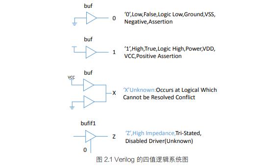 HELLO FPGA硬件语法篇的PDF电子书免费下载