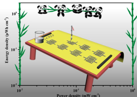 电极中碳纳米管含量对其储能性能影响的研究分析