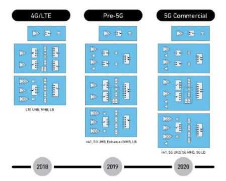 Qorvo RF Fusion™ 5G芯片组赢得...
