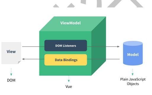 Vue框架的教程资料免费下载