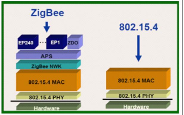 ZigBee的簡介和學習方法詳細說明