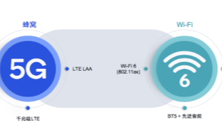 """新一代WiFi6技术出世,高通布局""""端到端"""" Wi-Fi6解决方案"""