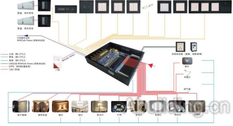 RCU控制系统的功能及特点详细介绍