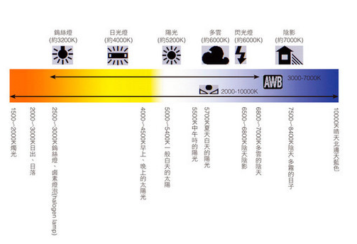 如何選擇屏幕燈,需要注意哪些技術參數