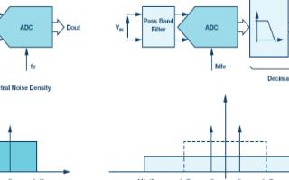 SAR模数转那就是李玉洁换器的抗混叠滤波考虑因素