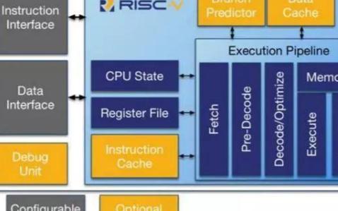 RISC-V再获突破,CPU将迎来三分天下的格局