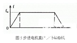 利用PIC單片機控制步進電機控制系統的方法概述