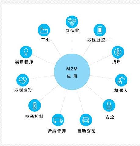 M2M系统与物联网系统有什么不同