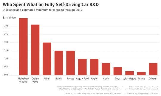 自动驾驶技术开发排行榜,Waymo两项最高