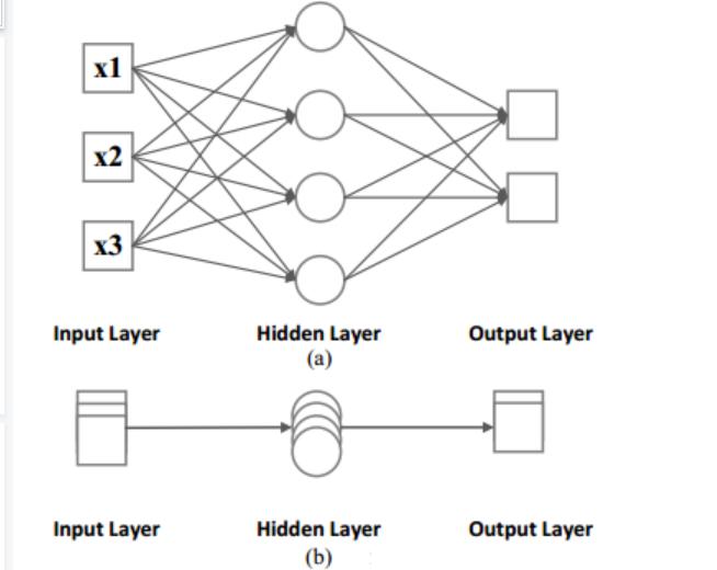 关于RNN和LSTM基础知识了解
