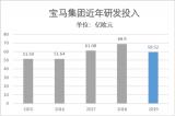 宝马2019研发费用高达59.52亿欧元 中国成...