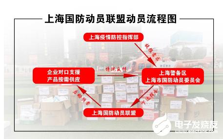 上海國防動員系統助力疫情防控 消殺機器人工作效率...