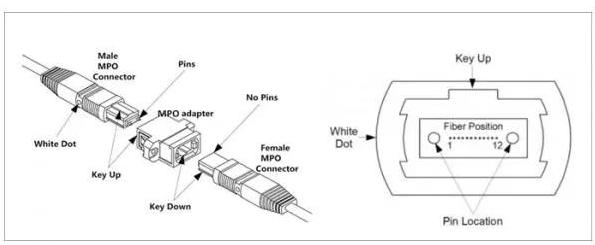 MPO光纤跳线是怎样的结构以及如何分类