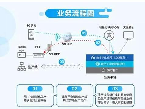新华三联合苏州电信和紫光云引擎科技推出了5G智能制造生产线解决方案