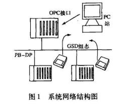 Profibus -DP网络的基本原理、特性及实...