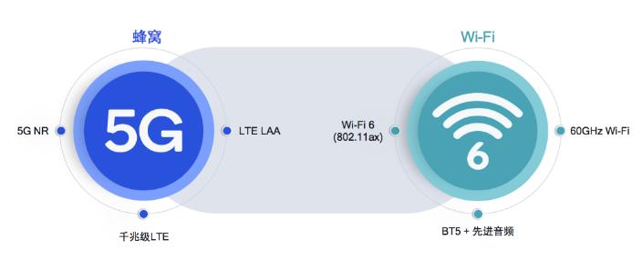 Wi-Fi技术与会与5G同步发展