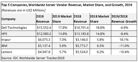 2019年全球服务器市场调查:浪潮是全球唯一保持...