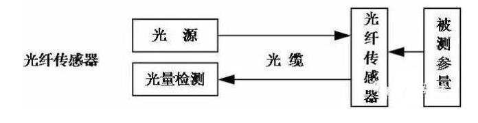 光纖傳感器是怎樣分類的