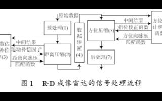 R-D SAR信号处理机的特点及如何实现成像系统...