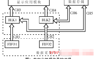 基于TLC5540和IDT72V36100芯片实...