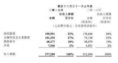 腾讯控股公布2019年业绩,去年其总收入3773亿元人民币