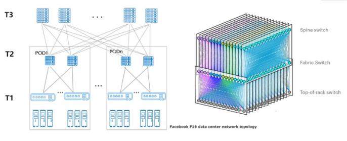 400GE将会成为数据中心网络的主流网络互联方案