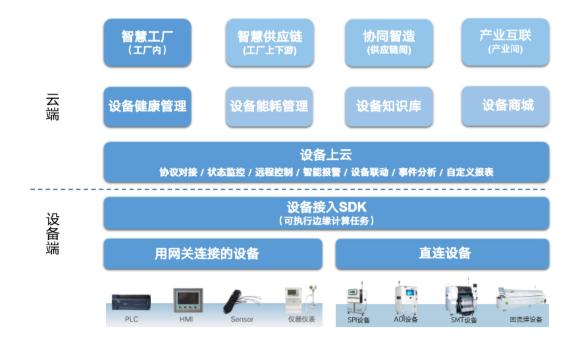 智道助力提高PCBA FPC厂商数字化水平