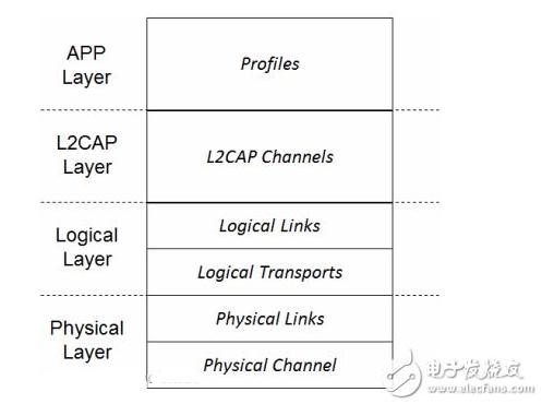 蓝牙协议体系结构是怎样的