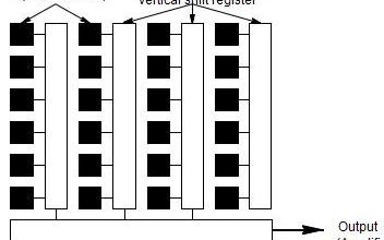 工業相機之傳感器芯片的分析和對比