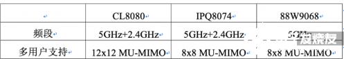 CL8080/IPQ8074/88W9068对比...