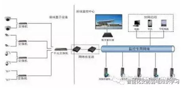 监控系统中的常用线缆是怎样的