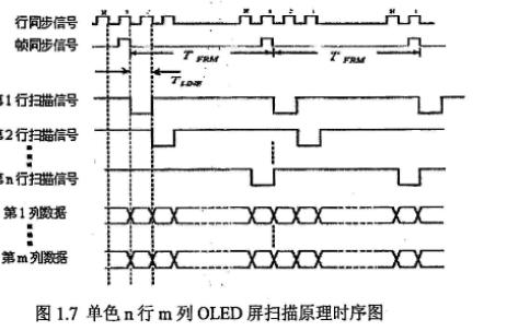 怎么樣才能進行5英寸有機發光顯示器驅動技術的研究設計