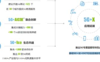 """中国移动:全面推进实施""""5G+""""计划,推动SA国际标准持续完善"""