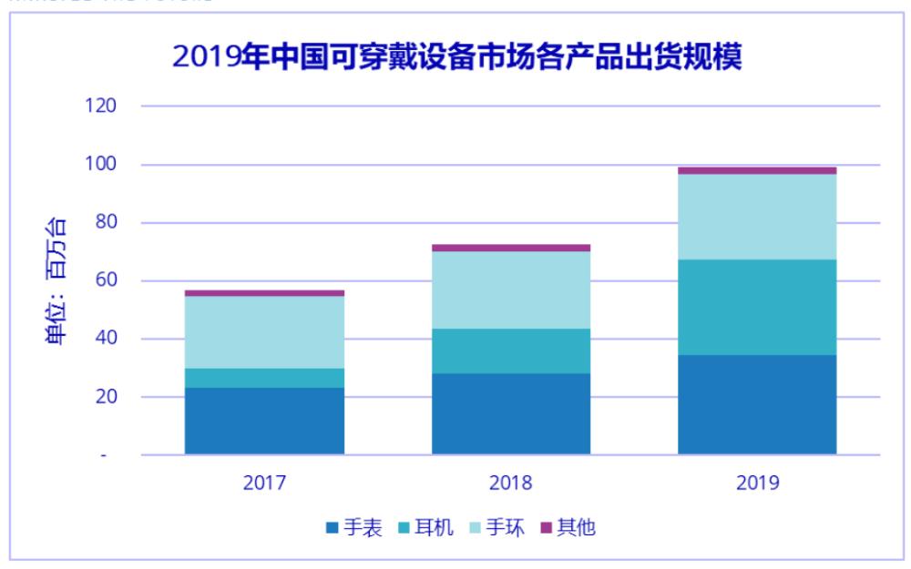 近億臺出貨量!2020年中國可穿戴設備市場開局艱...