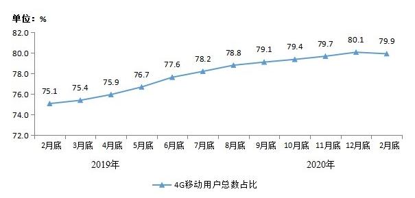 我国4G用户规模占总数79.9%,宽带用户达4.52亿户