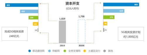 中国移动将力争在2020年底实现30万个5G基站...