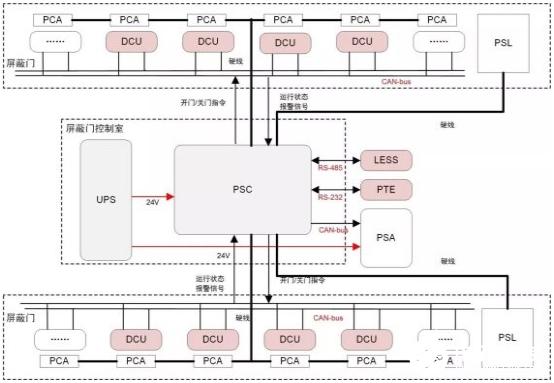 基于CAN總線的地鐵屏蔽門系統故障排除方法概述